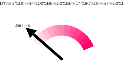 Активных Тюменских твиттерян: 209/14%